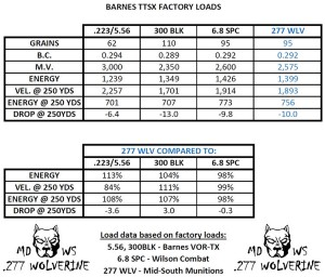 .277 Wolverine Performance Comparison with the 6.8 SPC and 300 BLK