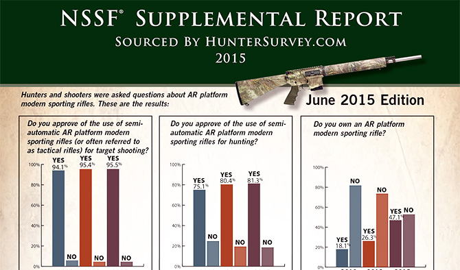 NSSF Survey Shows Growing Approval of AR15 Use for Hunting